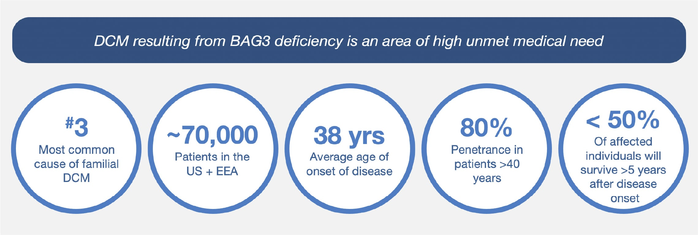 DCM resulting from BAG3 deficiency is an area of high unmet medical need